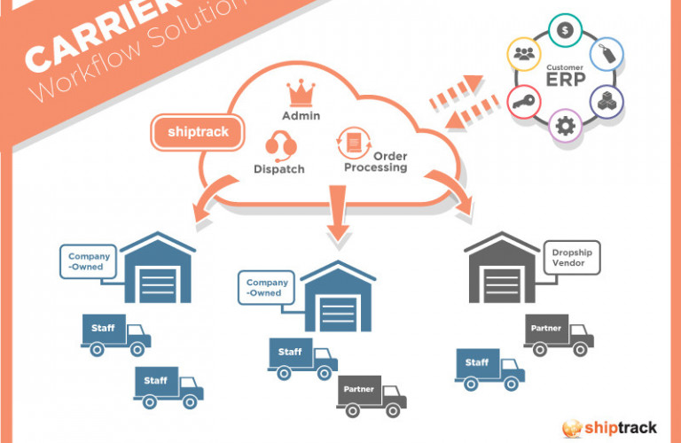 Multi Carrier Delivery Management Platform