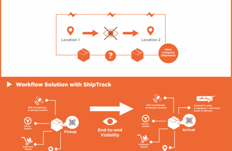 Real time ERP Visibility Eliminates Blind Spots