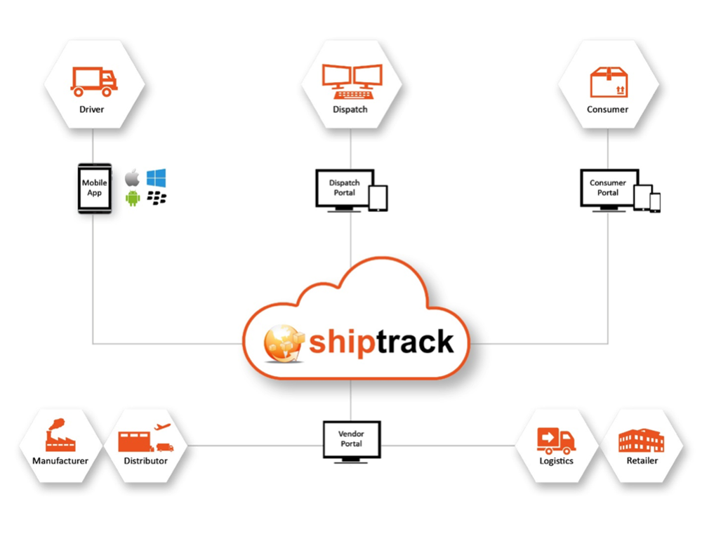 Shiptrack - Improve Communications